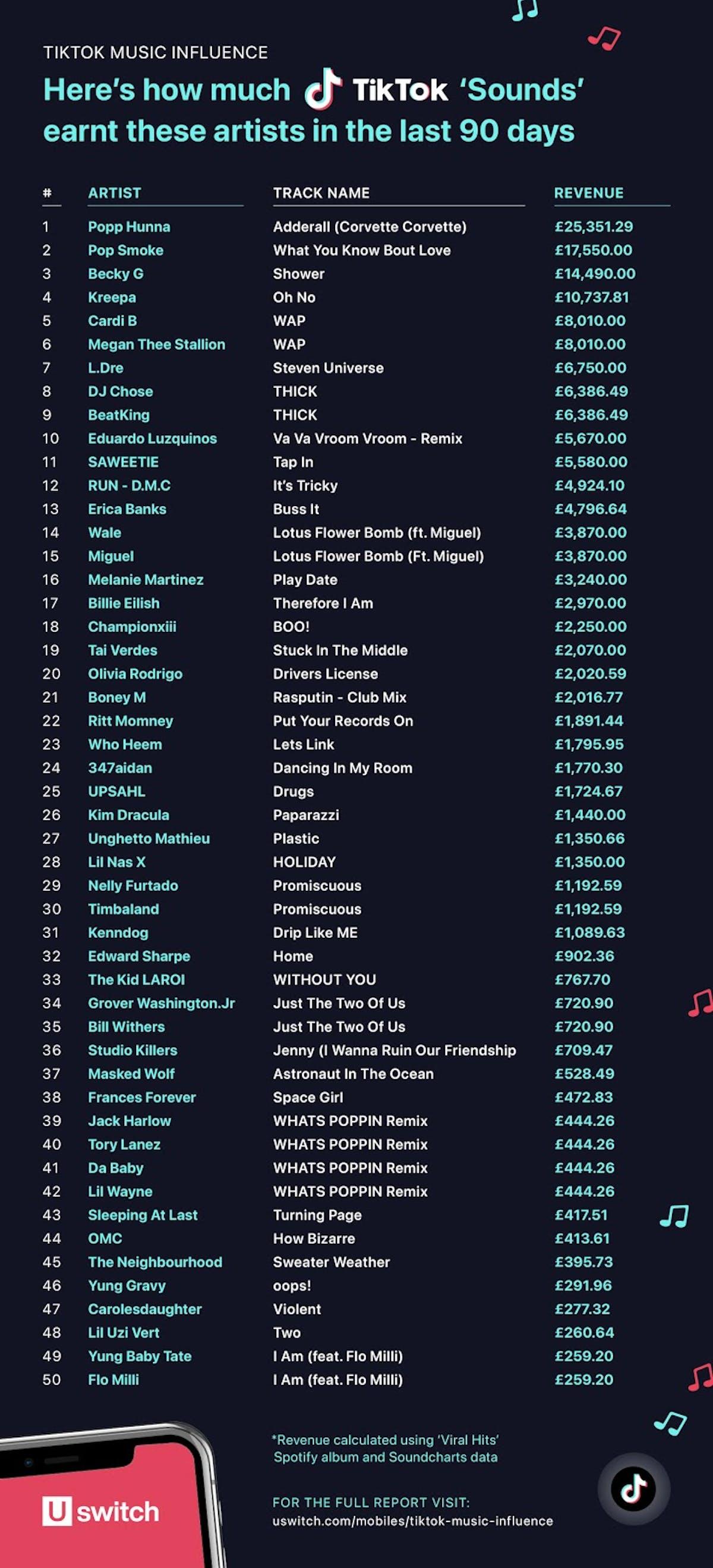 TikTok Music Influence Earnings Chart