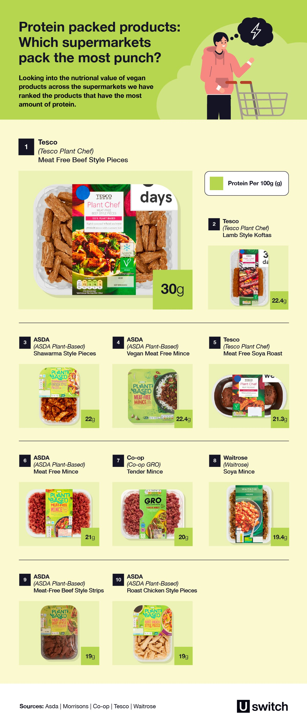 Protein packed products: Which supermarkets pack the most punch? table.
