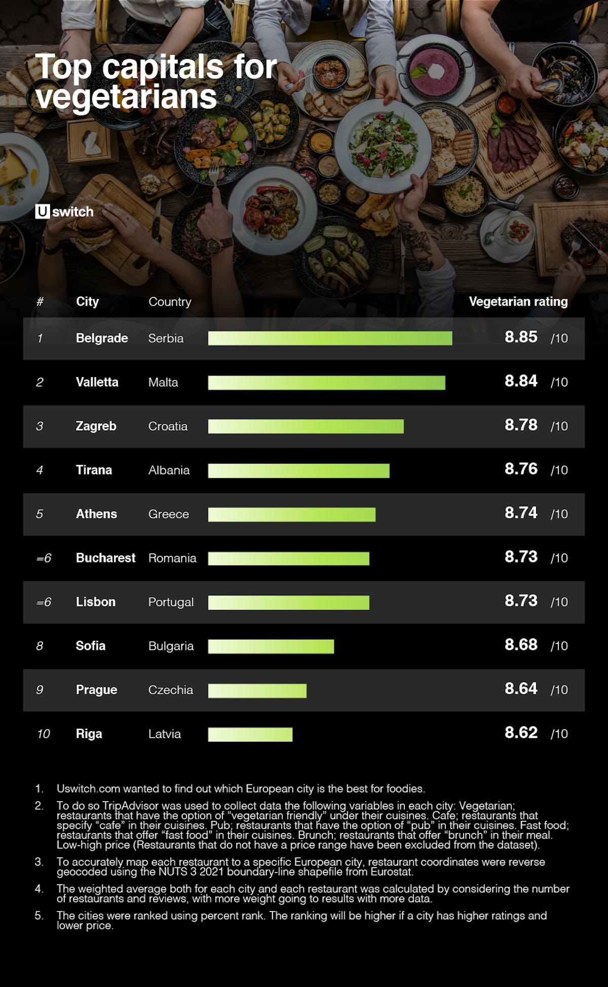 Top capitals for vegetarians