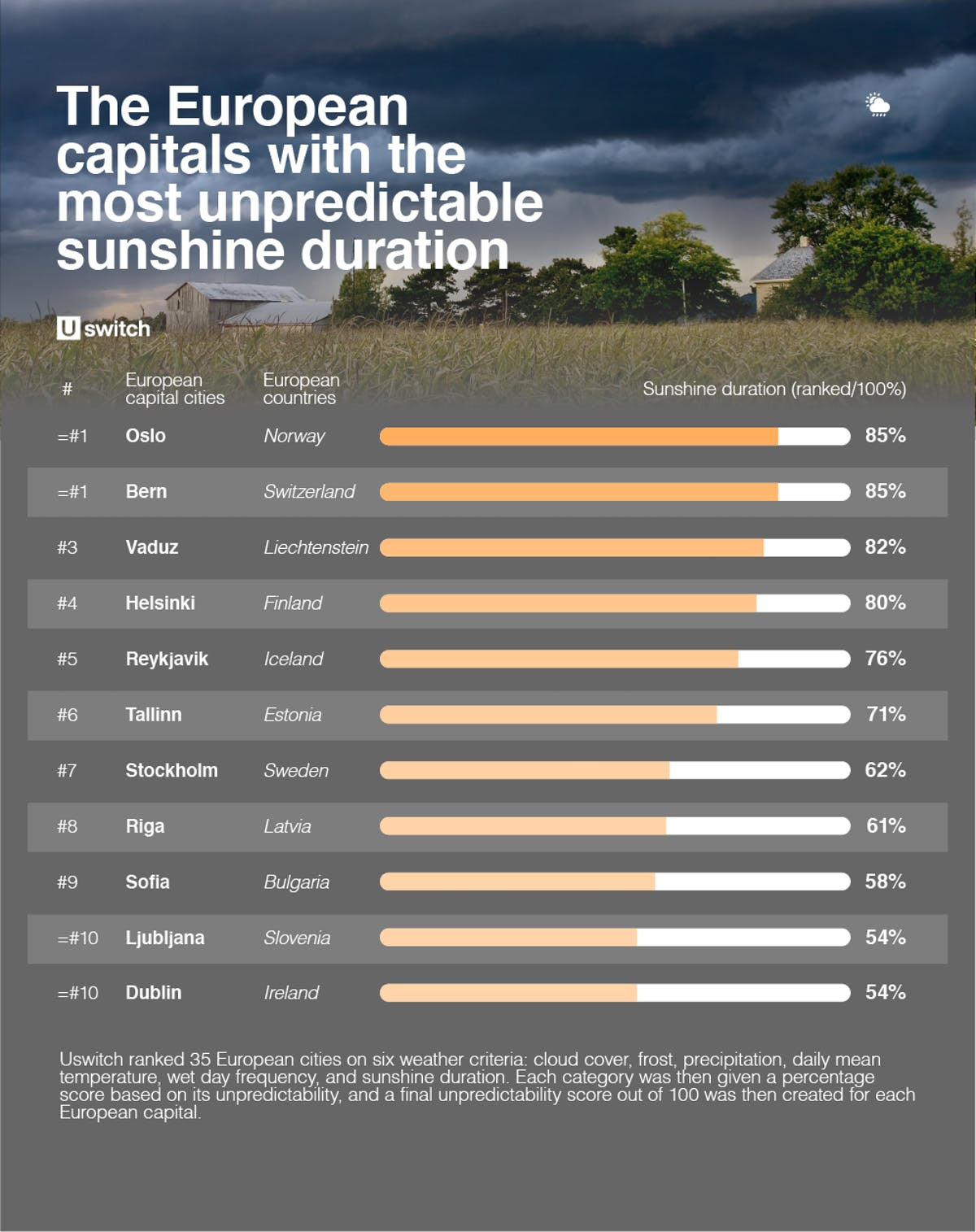 Table of European capitals with the most unpredictable weather sunshine duration