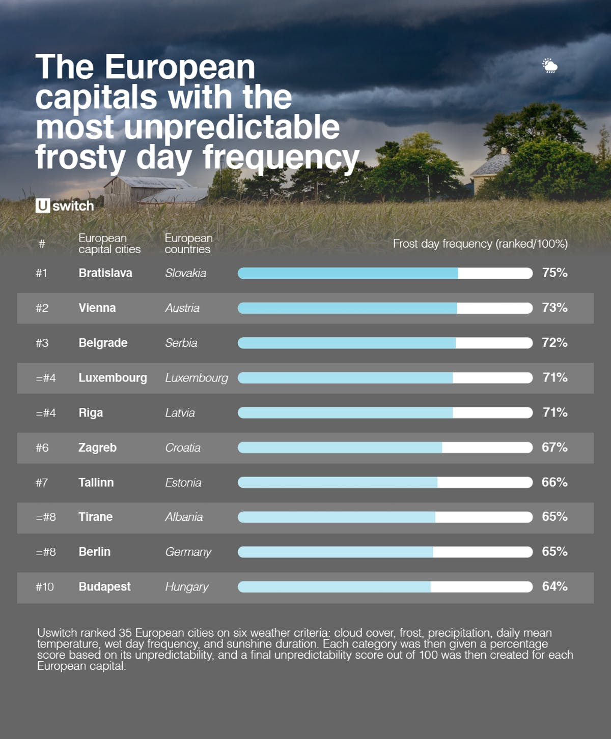 Table of European capitals with the most unpredictable weather frosty day frequency