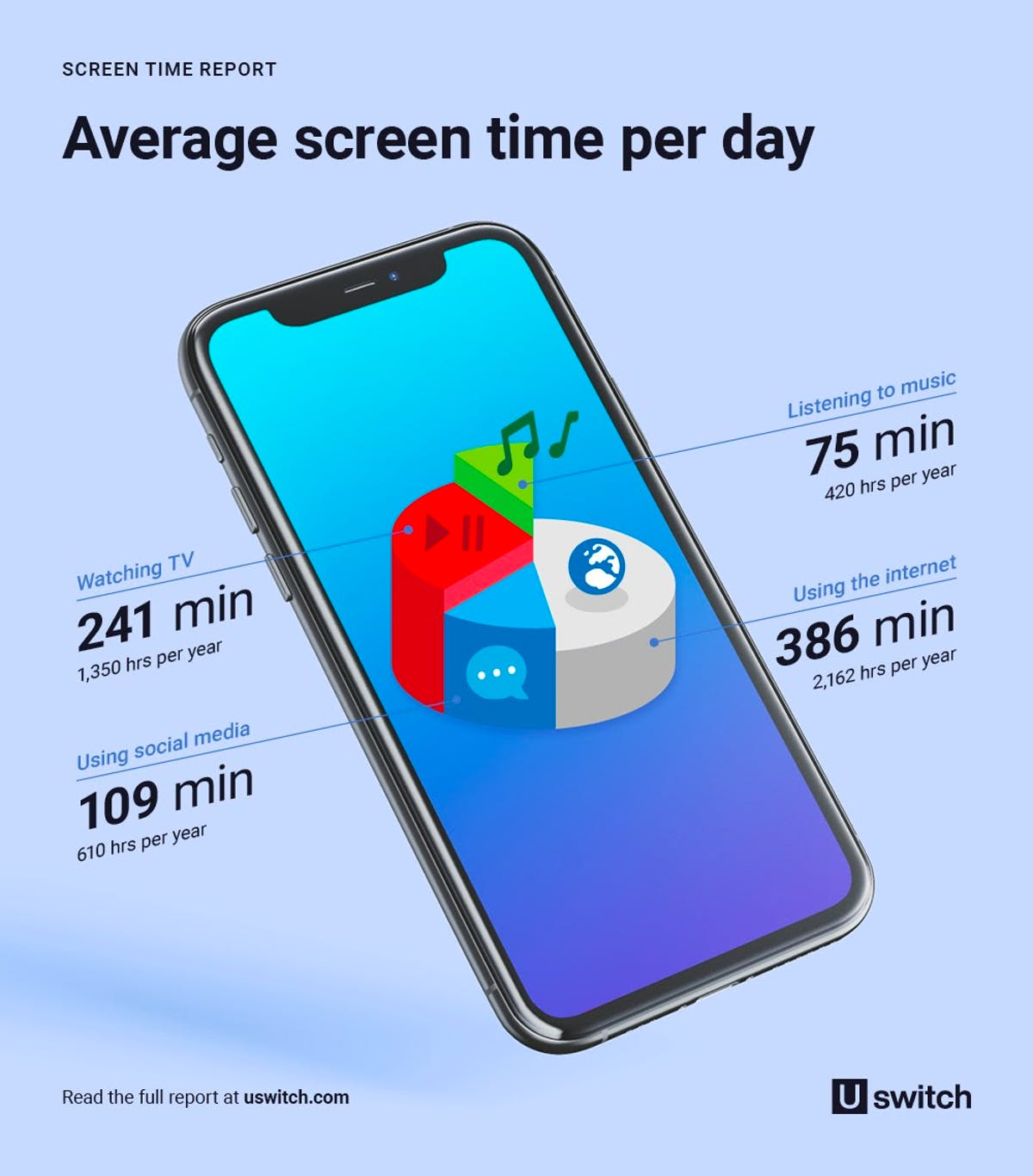 Screentime report - infographic showing the average screen time per day