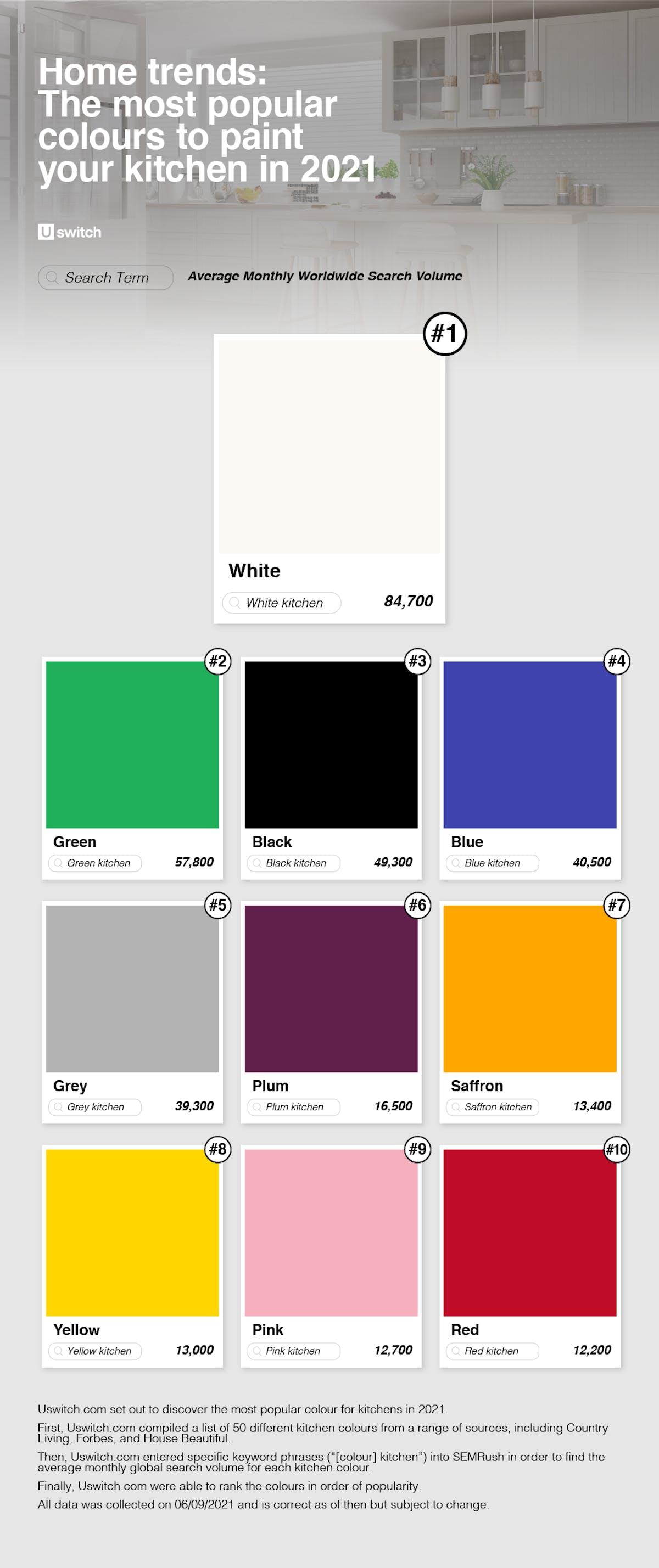 Top ten kitchen colours