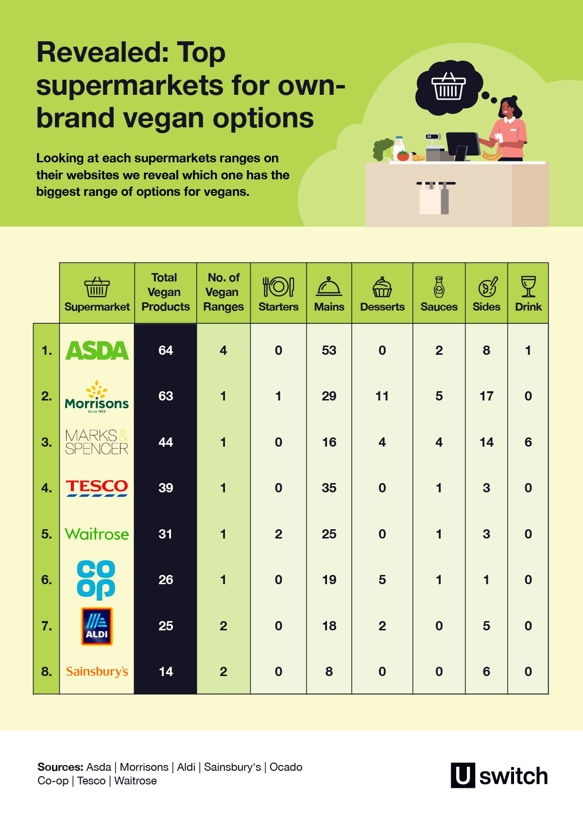 Revealed: Top supermarkets for own-brand vegan options table.