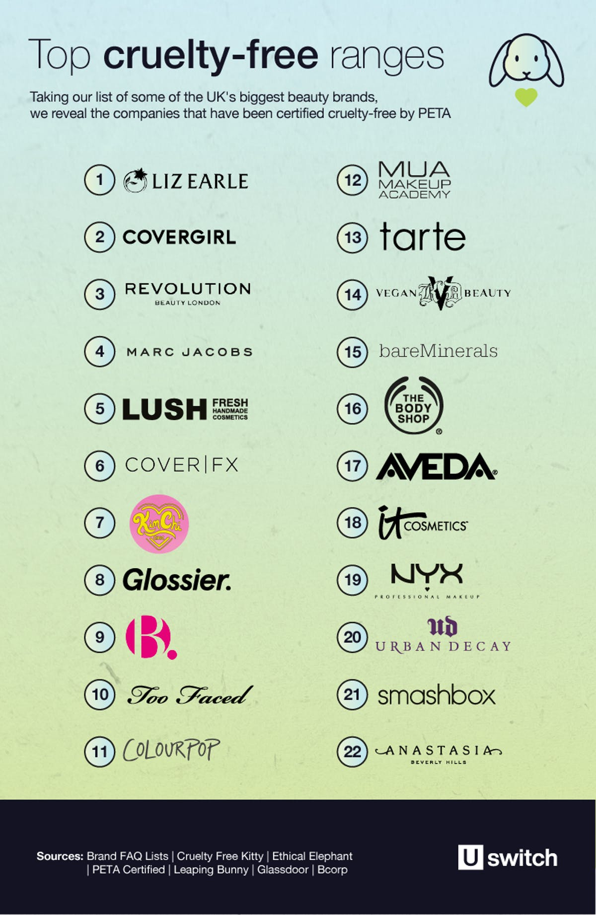 A picture of the top 22 cruelty-free beauty ranges