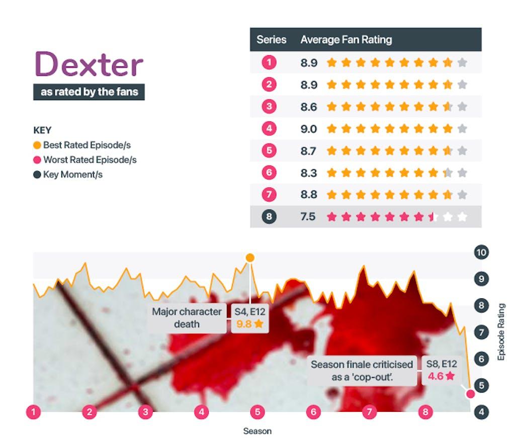 Best and worst seasons of Dexter