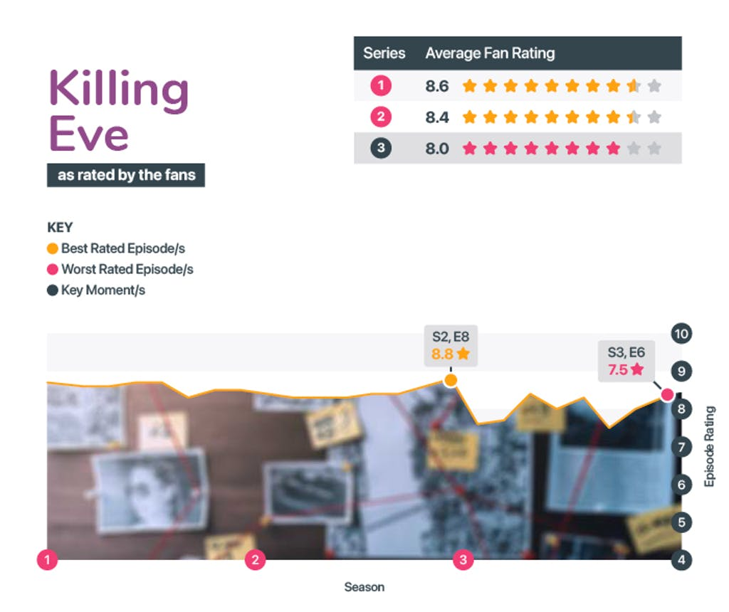 Best and worst seasons of Killing Eve