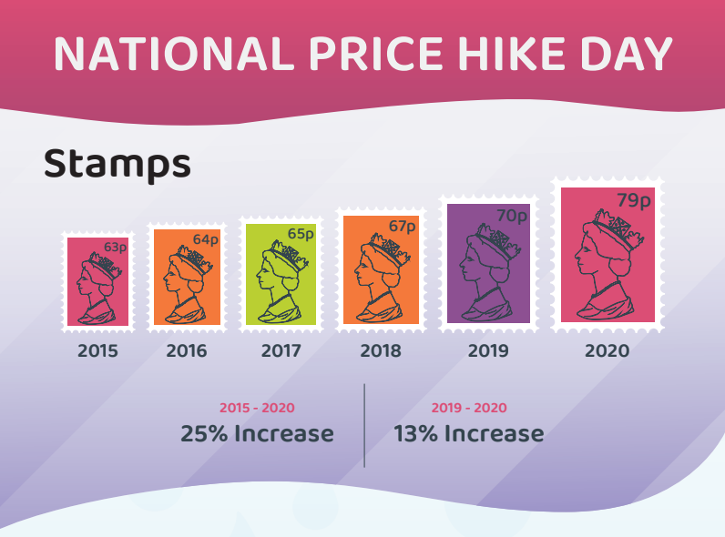 Graphic for National Price Hike Day 2020