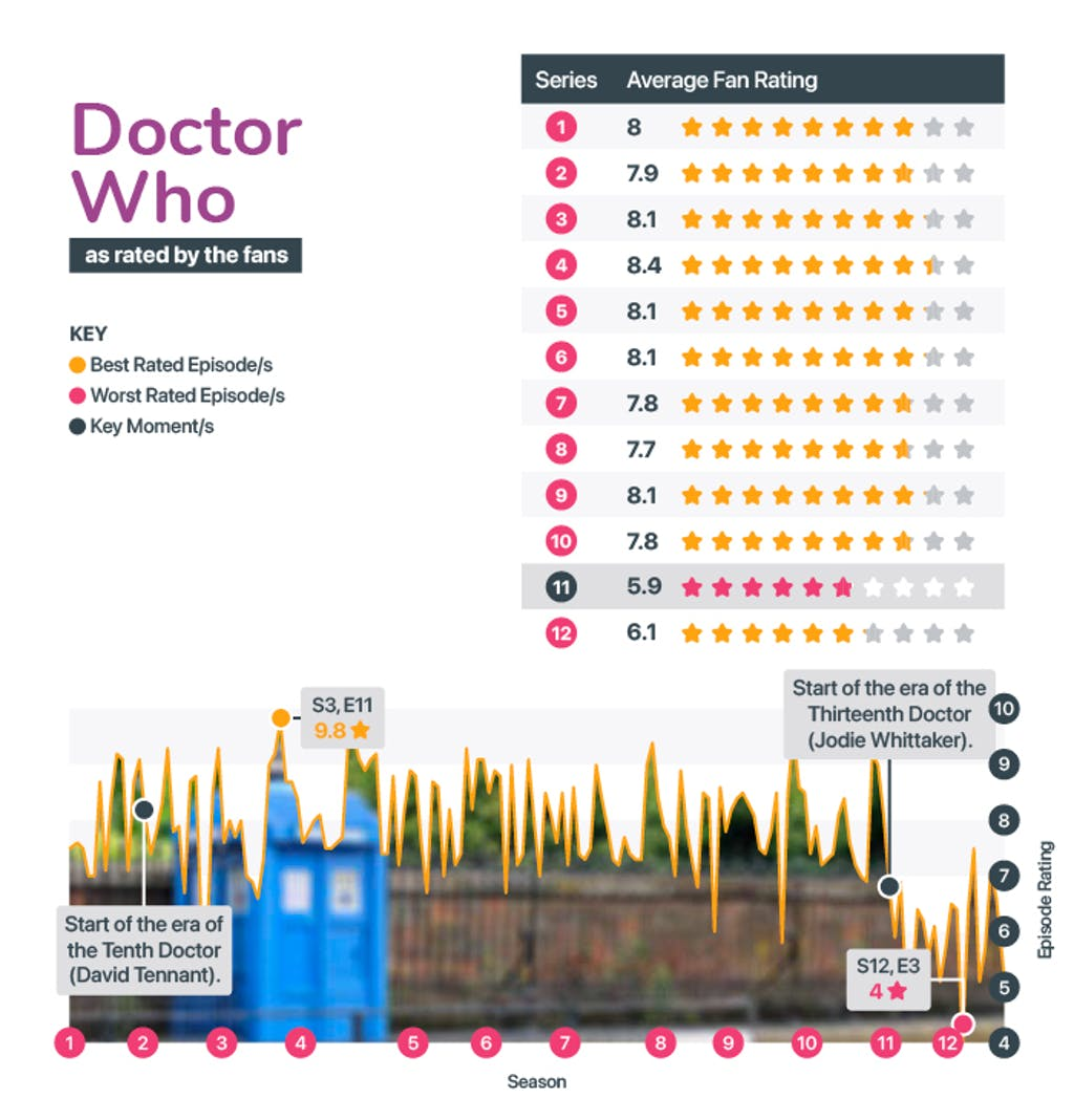 Best and worst seasons of Doctor Who