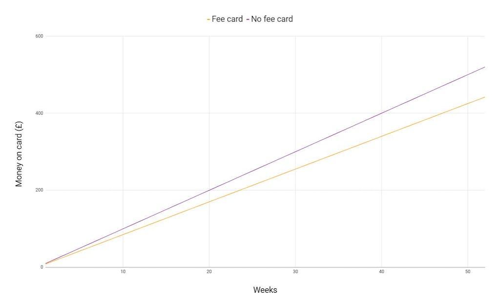 prepaid card chart