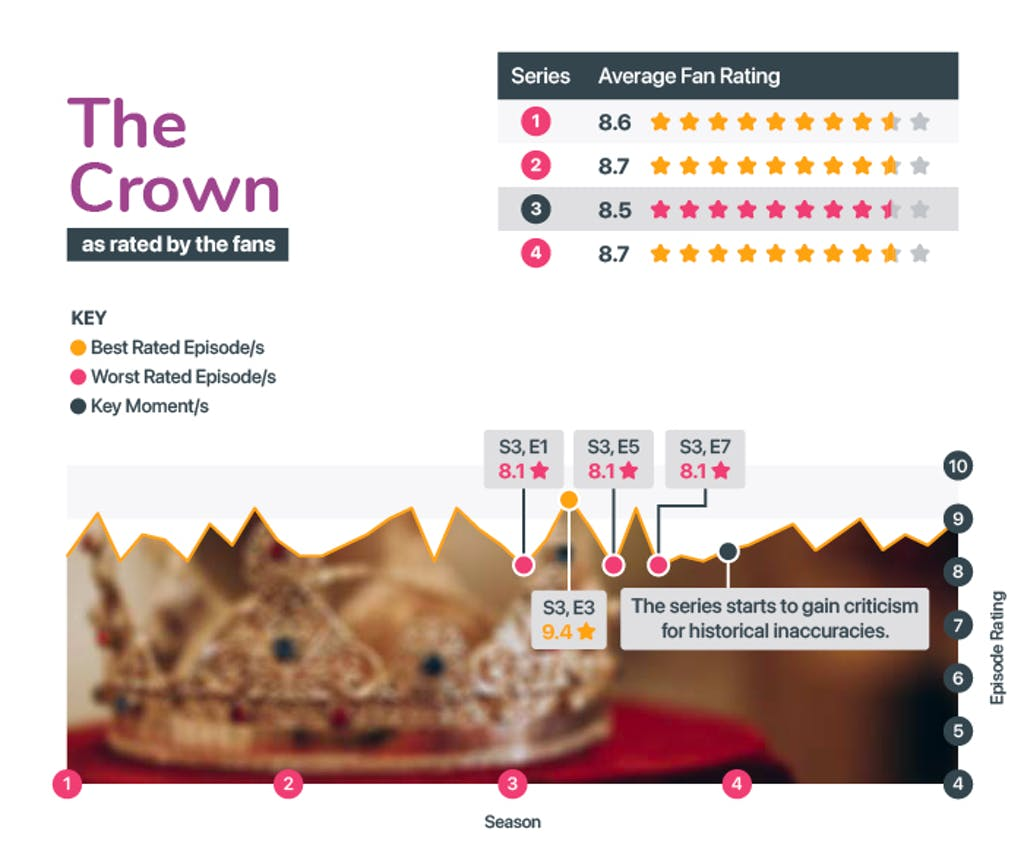 Best and worst seasons of The Crown