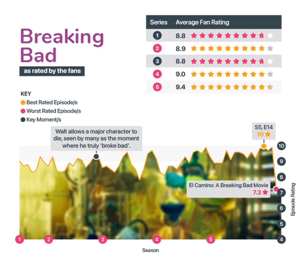 Best and worst seasons from Breaking Bad