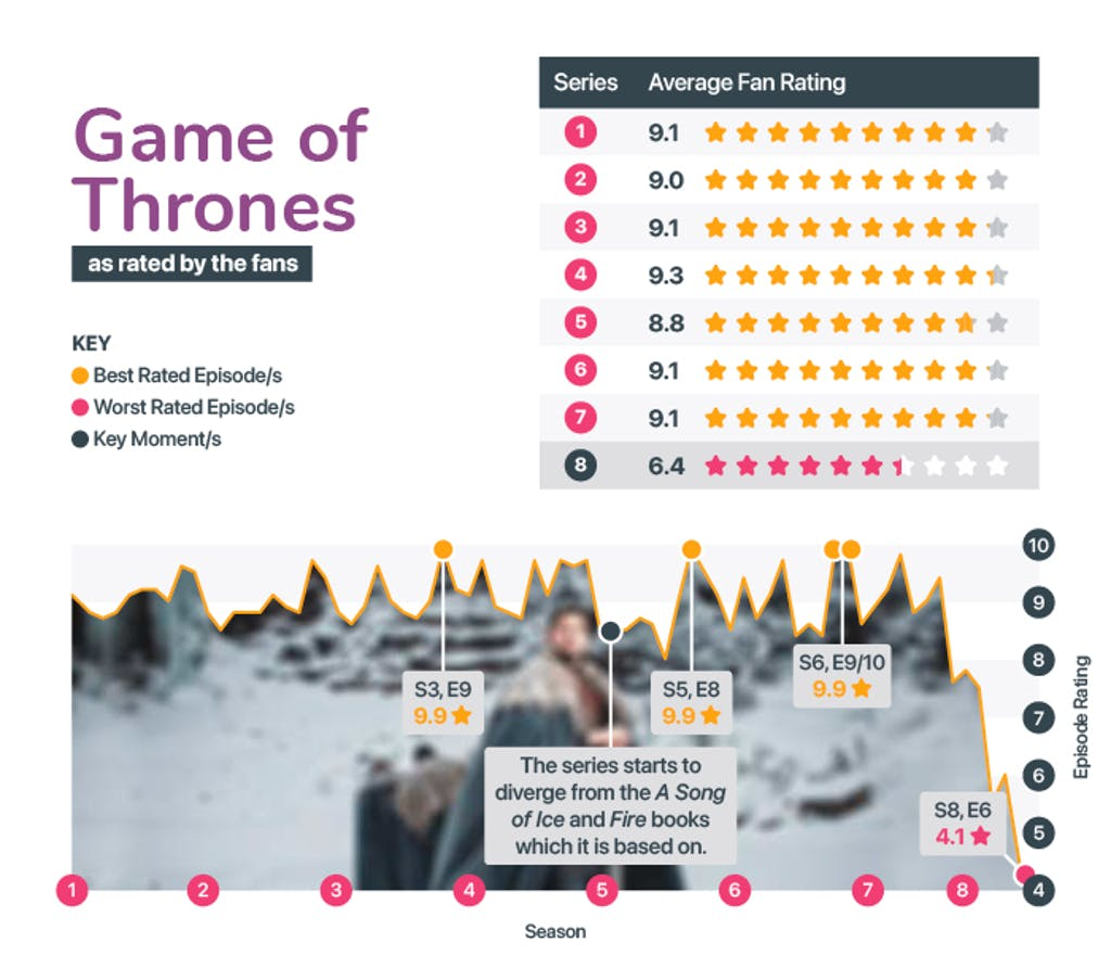 Best and worst seasons from Game of Thrones