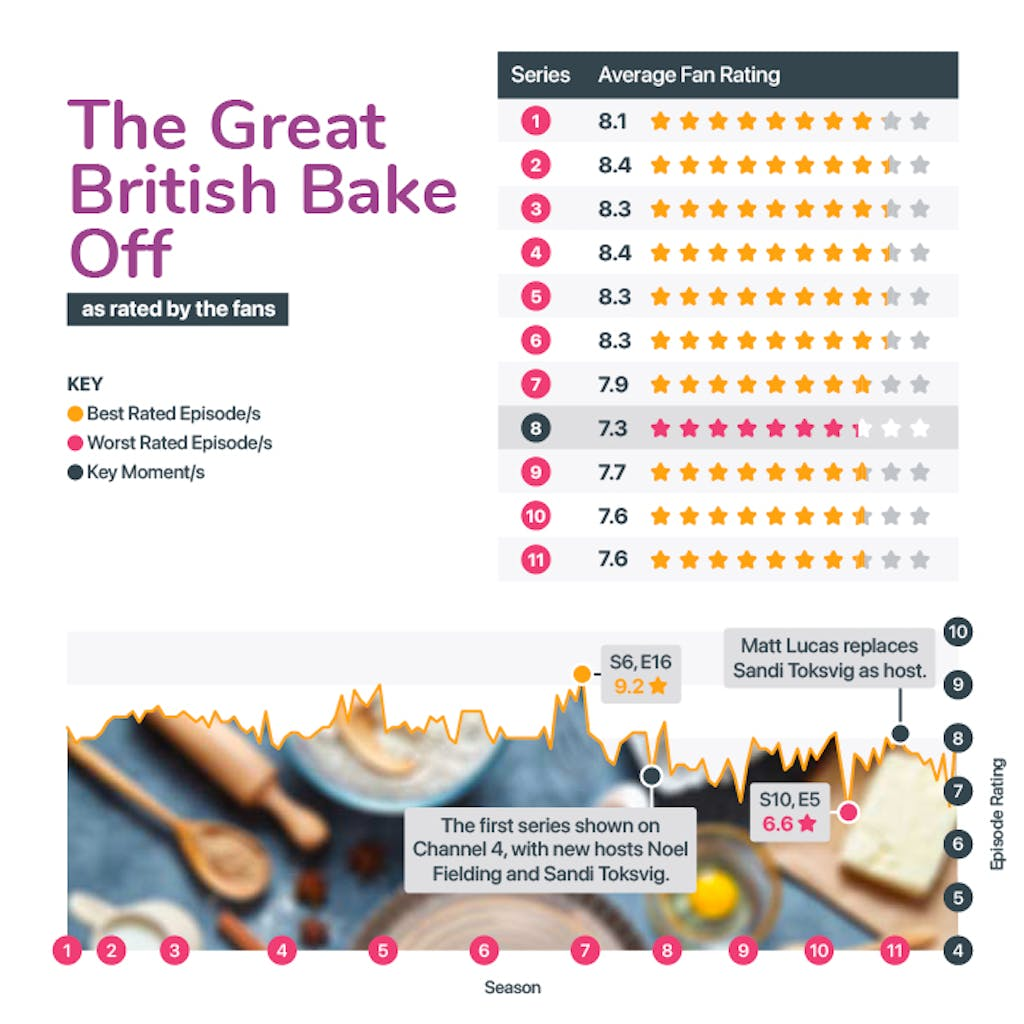 Best and worst seasons from the Great British Bakeoff