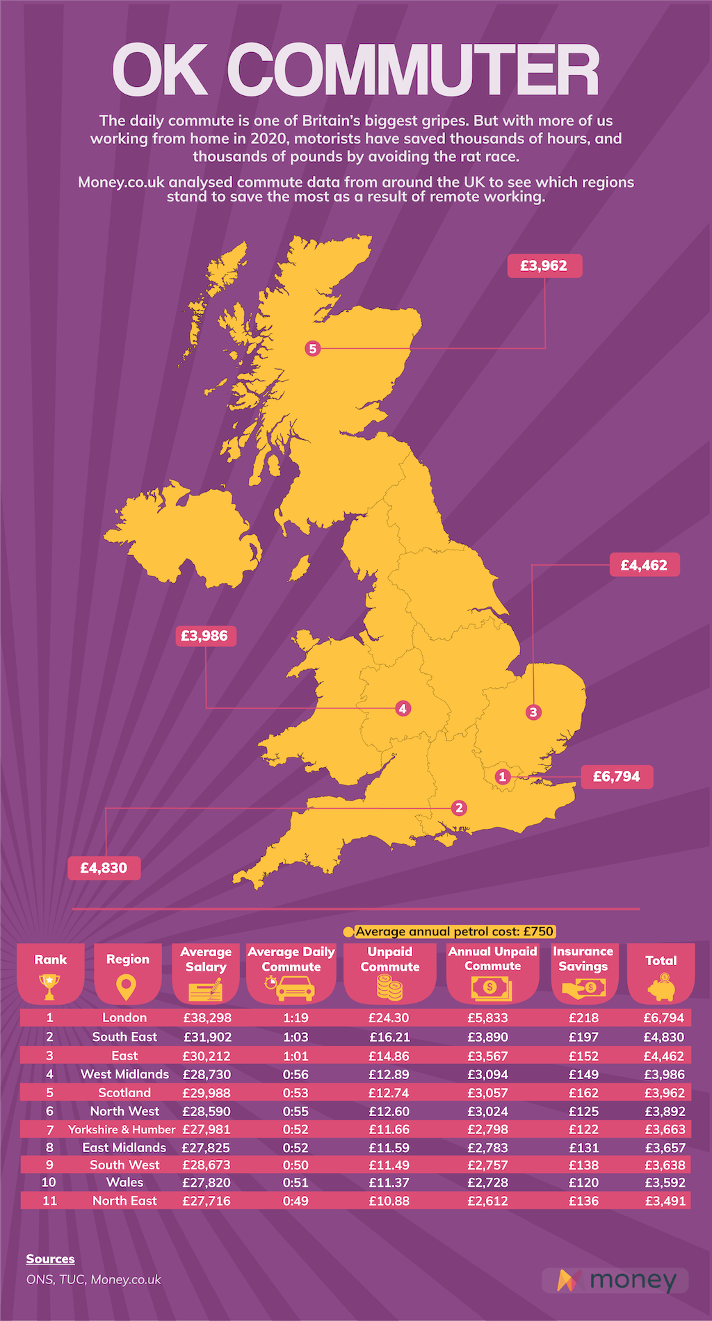 Map: How much UK motorists could save by working from home