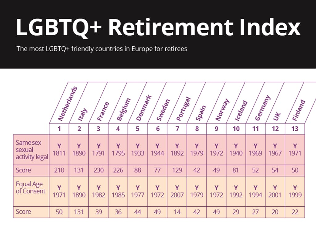 Preview of lgbtq+ retirement index