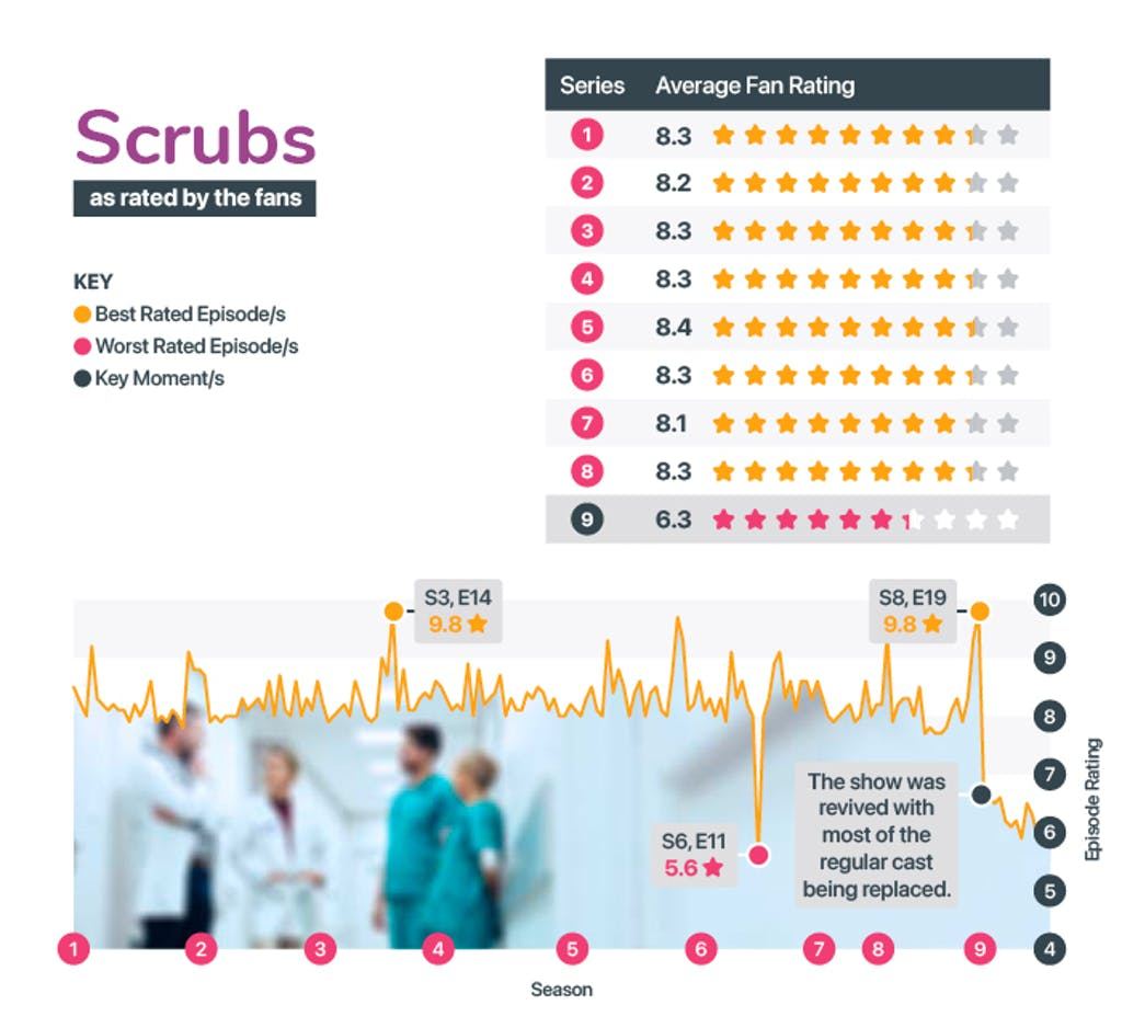 Best and worst seasons of Scrubs