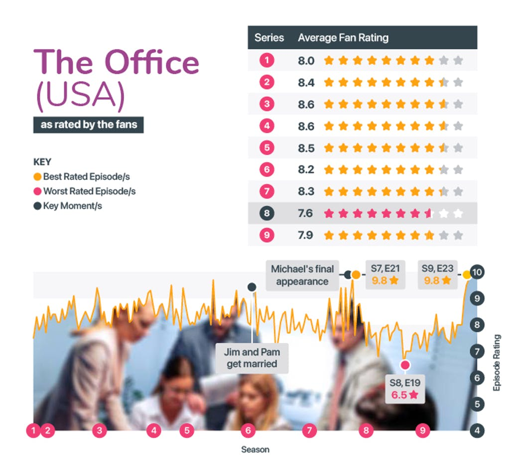 Best and worst seasons from The Office