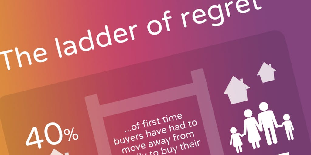 infographic on the ladder of regret