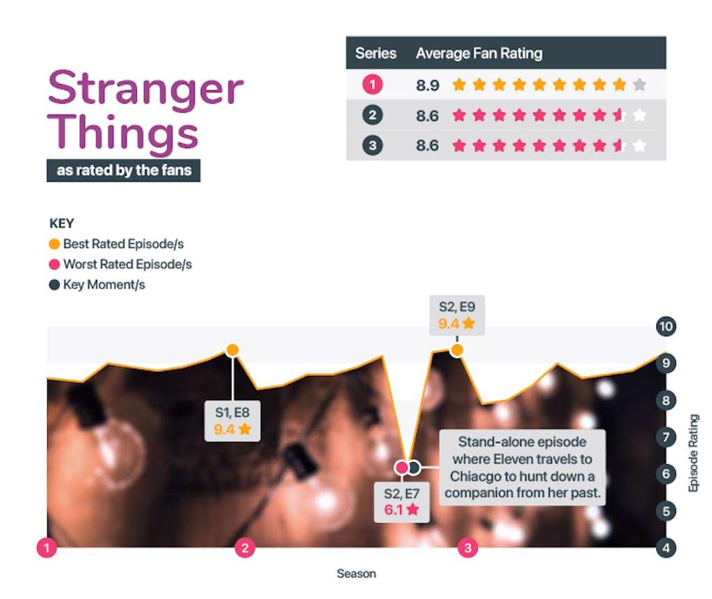 Best and worst seasons of Stranger Things