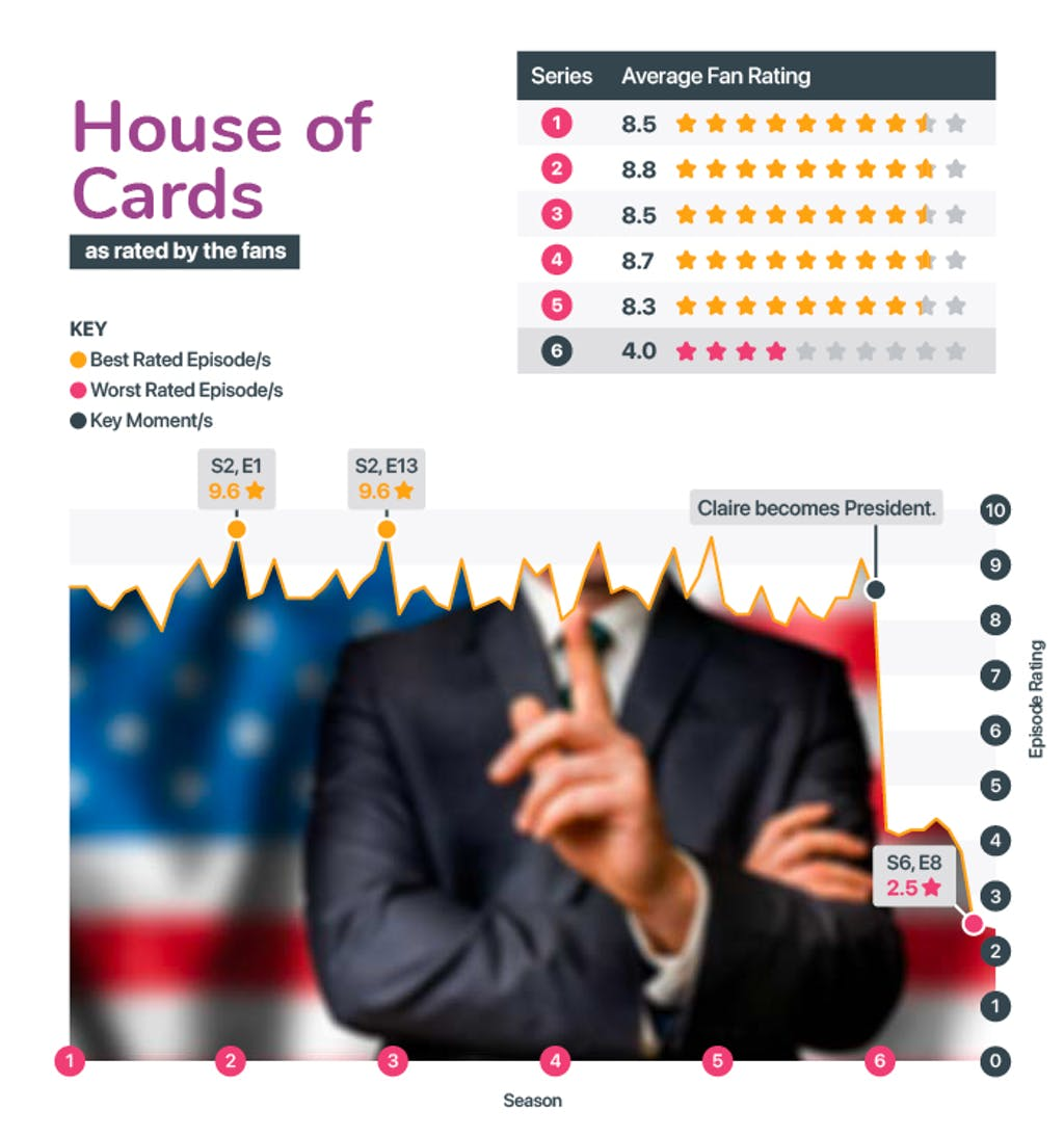 Best and worst seasons of House of Cards
