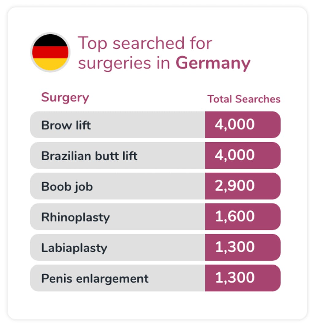 Most searched for surgeries in Germany